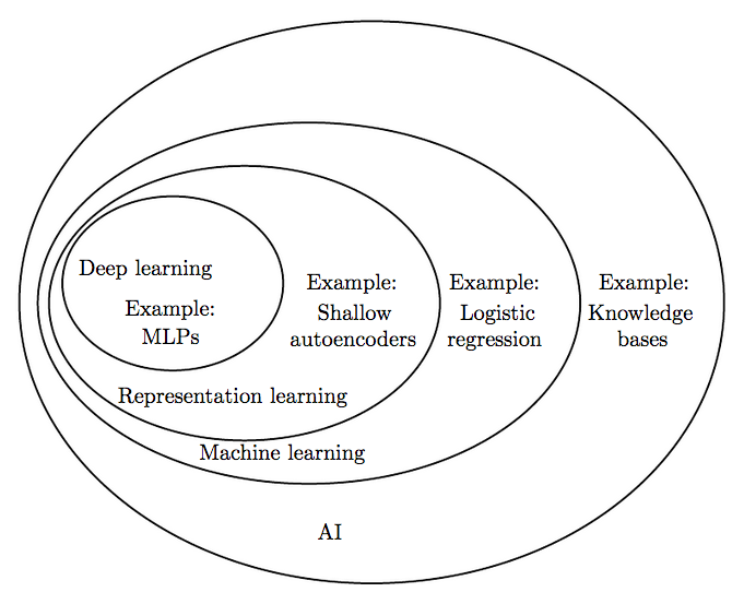 Базовые принципы машинного обучения на примере линейной регрессии - 2