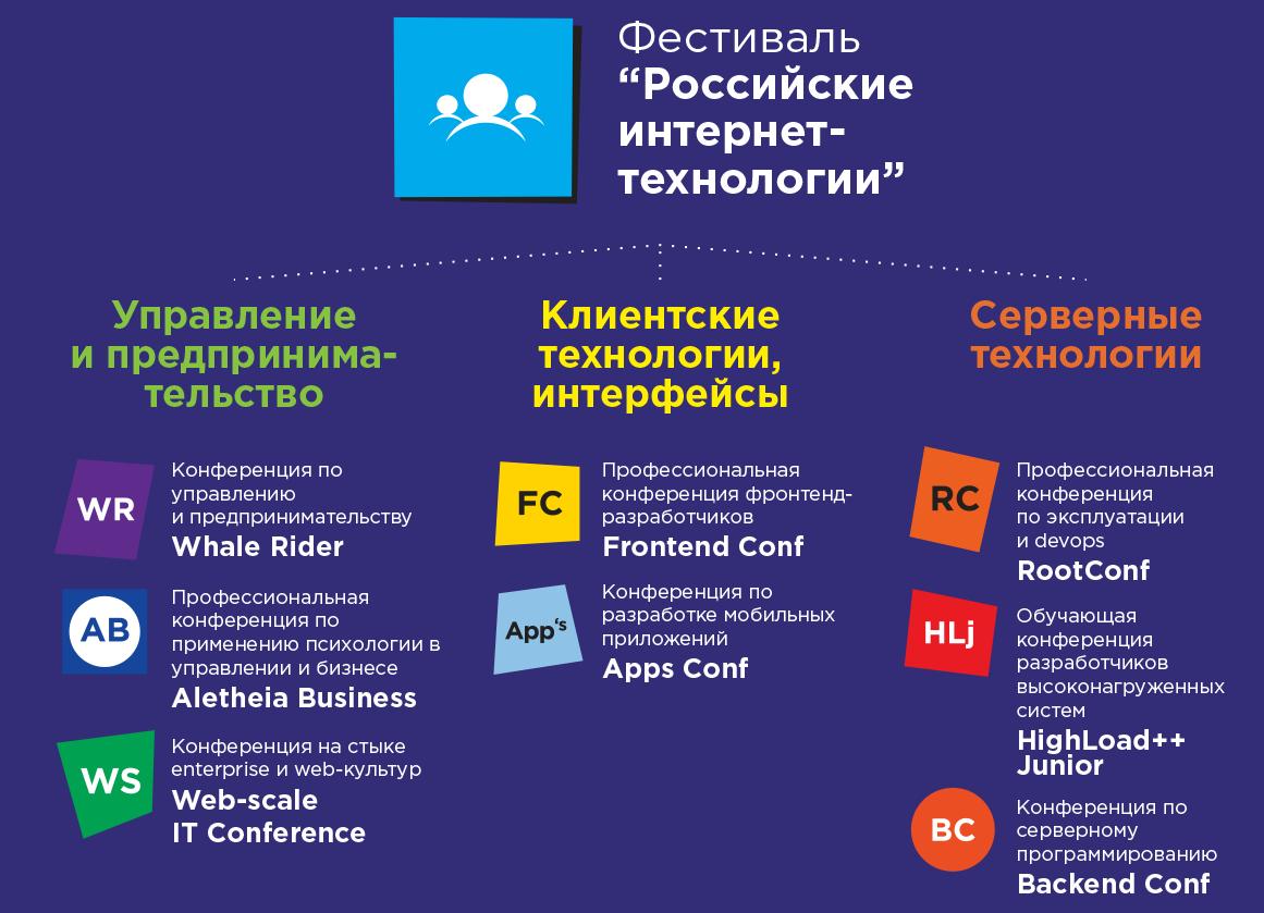 Фестиваль «Российские интернет-технологии» приглашает докладчиков - 1