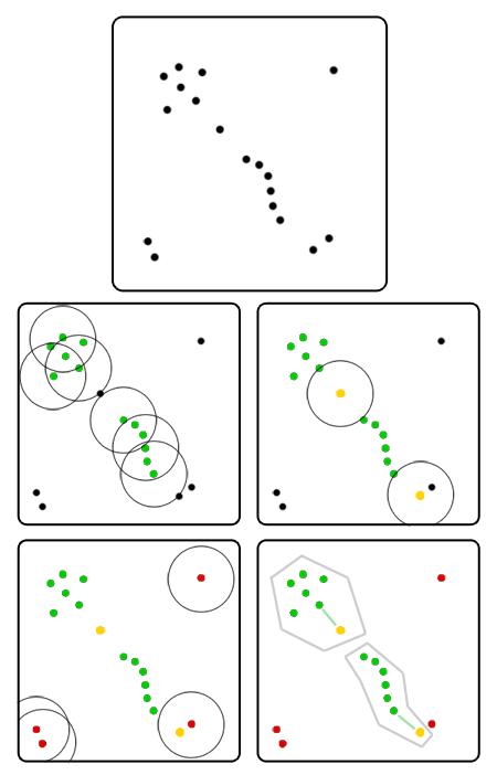 Интересные алгоритмы кластеризации, часть вторая: DBSCAN - 3