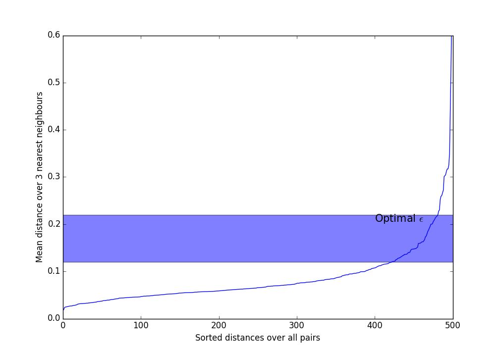 Интересные алгоритмы кластеризации, часть вторая: DBSCAN - 45