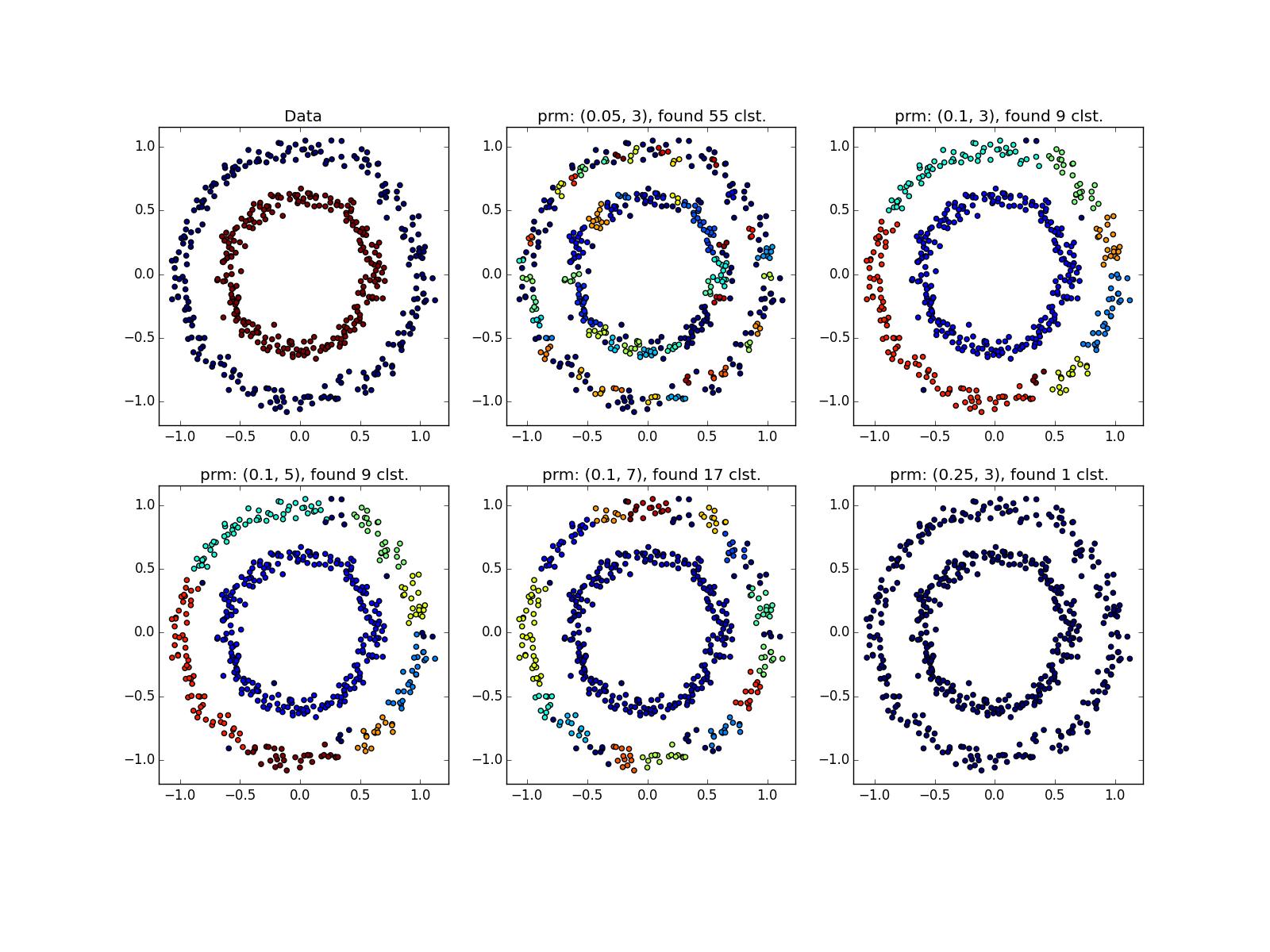 Интересные алгоритмы кластеризации, часть вторая: DBSCAN - 59