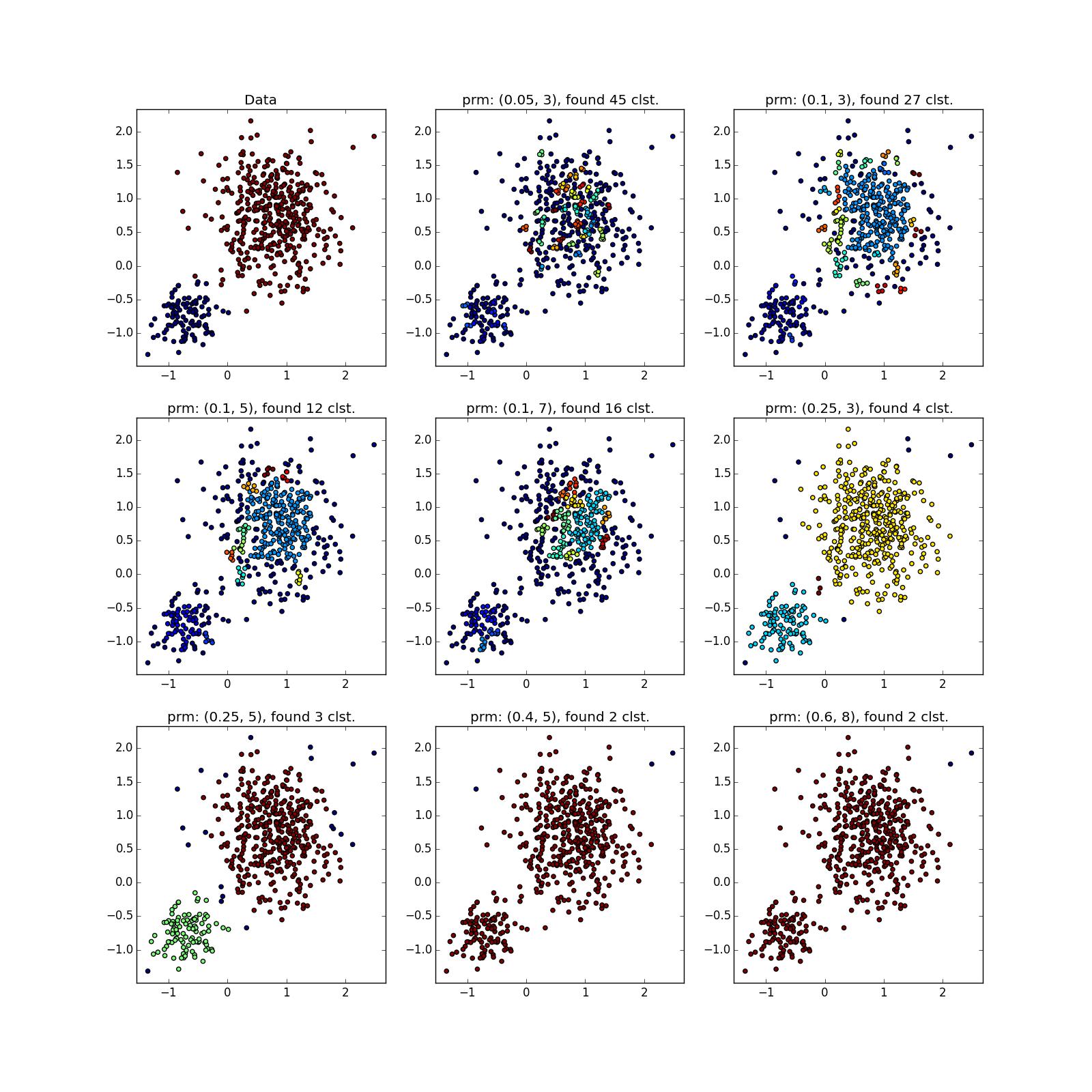 Интересные алгоритмы кластеризации, часть вторая: DBSCAN - 60