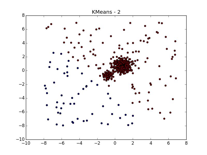 Интересные алгоритмы кластеризации, часть вторая: DBSCAN - 62