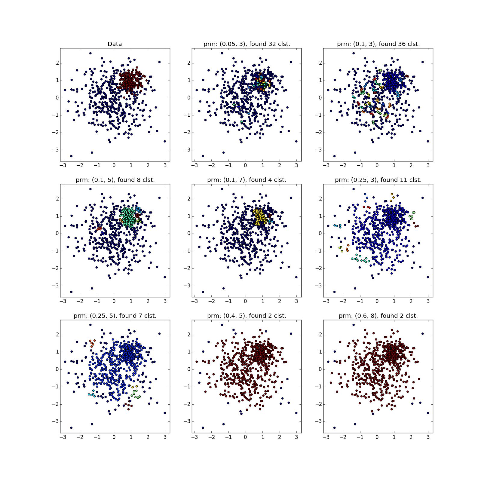 Интересные алгоритмы кластеризации, часть вторая: DBSCAN - 63