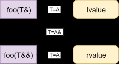 Инстансы шаблона и категория