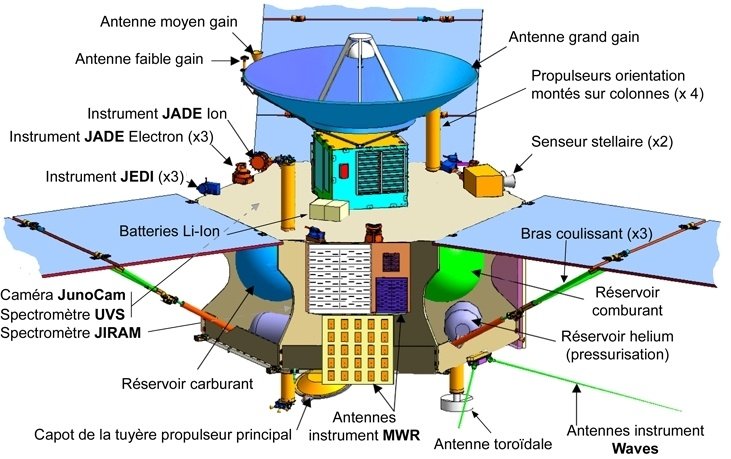 «Юнона» останется на промежуточной орбите Юпитера - 3
