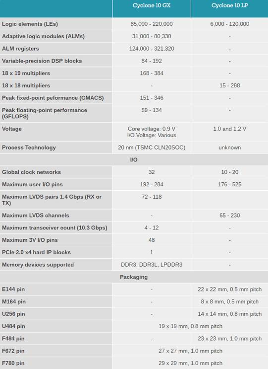 Cyclone 10 — FPGA под маркой Intel - 2