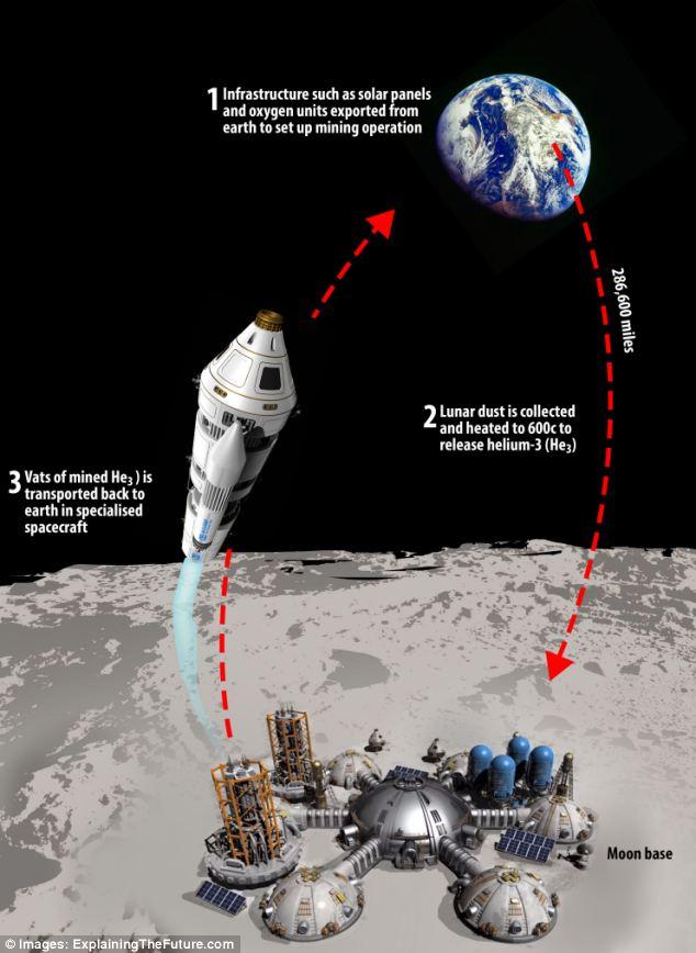 Индия рассчитывает начать добычу гелия-3 на Луне к 2030 году - 2