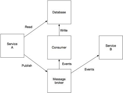 Разработка транзакционных микросервисов с помощью Агрегатов, Event Sourcing и CQRS (Часть 2) - 2