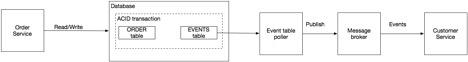Разработка транзакционных микросервисов с помощью Агрегатов, Event Sourcing и CQRS (Часть 2) - 4