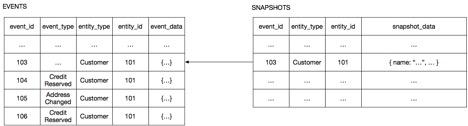Разработка транзакционных микросервисов с помощью Агрегатов, Event Sourcing и CQRS (Часть 2) - 6