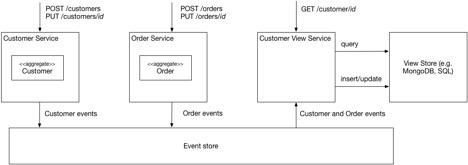Разработка транзакционных микросервисов с помощью Агрегатов, Event Sourcing и CQRS (Часть 2) - 7
