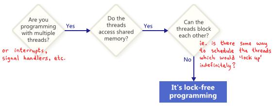Введение в lock-free программирование - 2