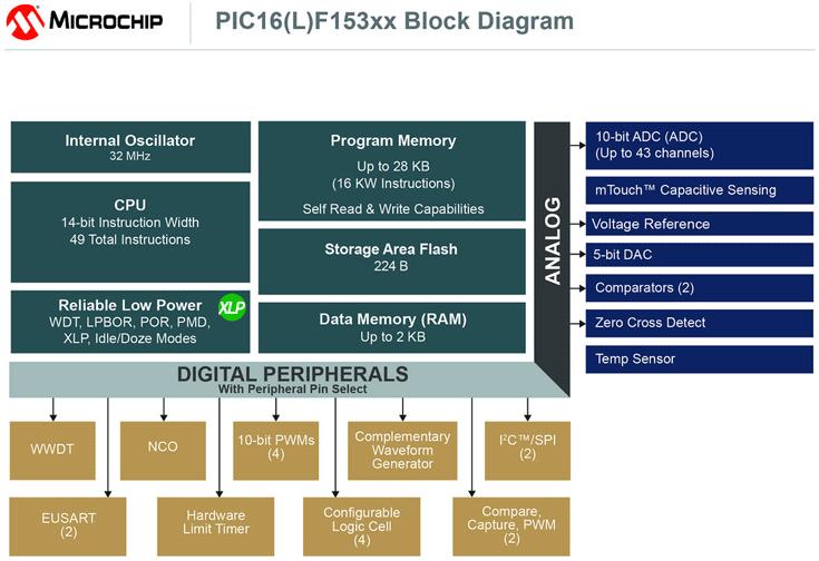 Периферийные блоки микроконтроллеров Microchip PIC16F15386 доступны независимо от ядра