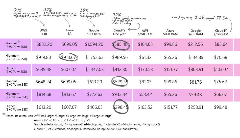 Облачное ценообразование: AWS vs Azure vs Google vs Cloud4Y - 4