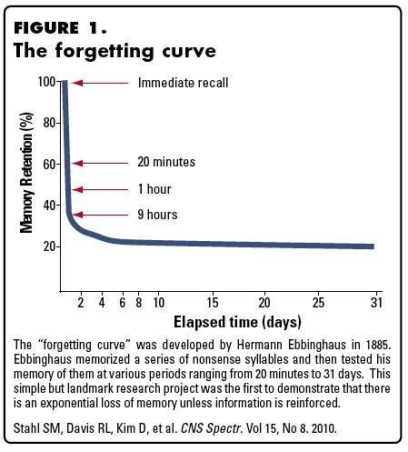 Преимущества метода интервального запоминания - 2