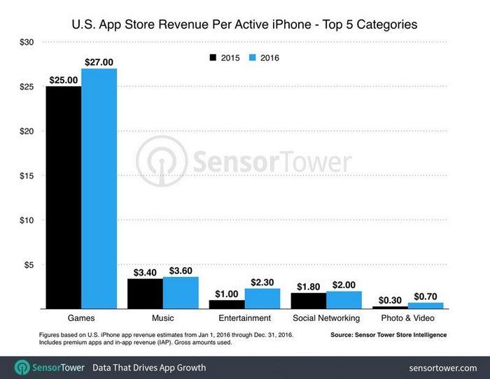 В прошлом году среднестатистический американский пользователь потратил $40 на приложения для iPhone