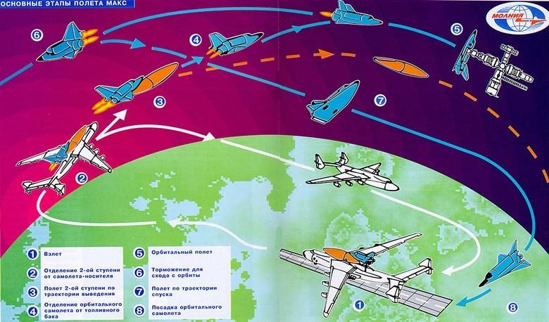 Воздушно-космические самолёты: хоть в атмосфере, хоть в вакууме - 3