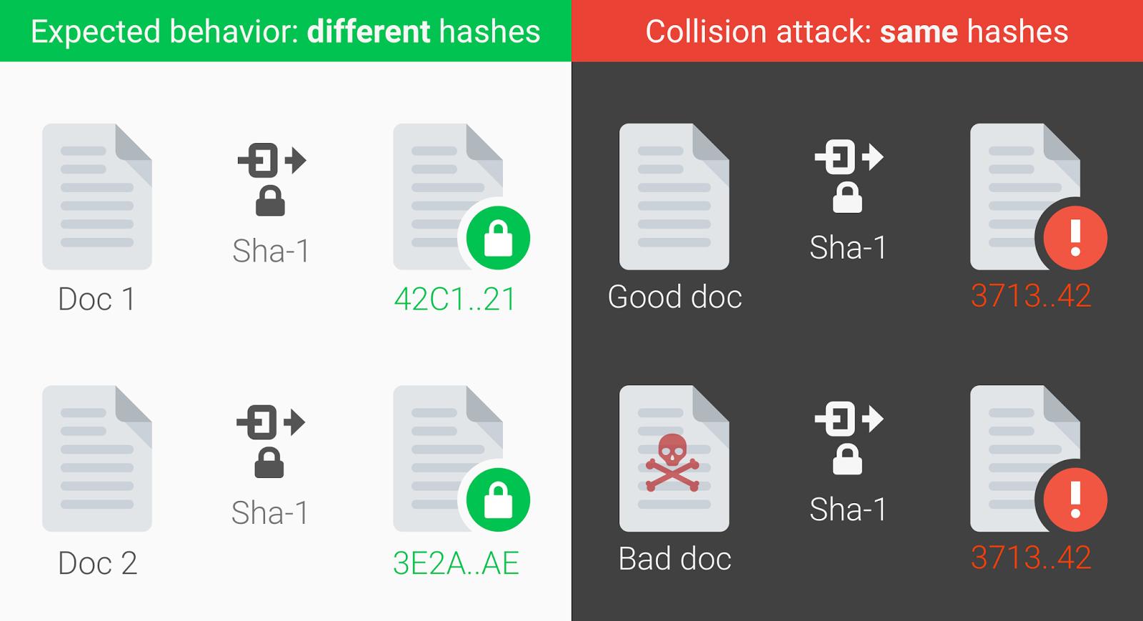 Первый способ генерации коллизий для SHA-1 - 1