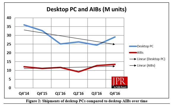Рынок ПК сокращается, но поставки 3D-карт растут