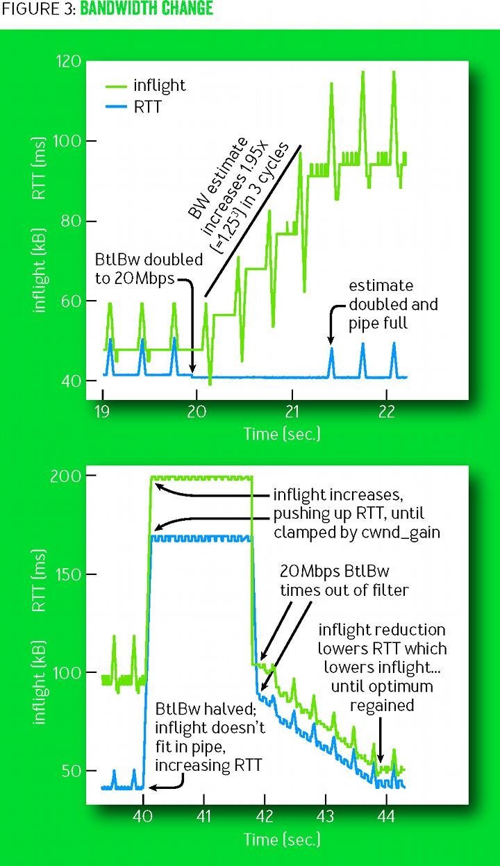 Система BBR: регулирование заторов непосредственно по заторам - 17