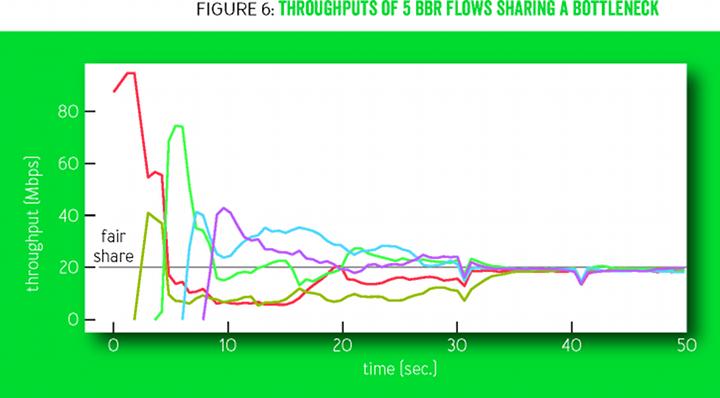 Система BBR: регулирование заторов непосредственно по заторам - 23