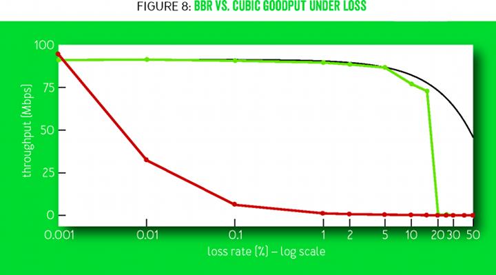 Система BBR: регулирование заторов непосредственно по заторам - 25