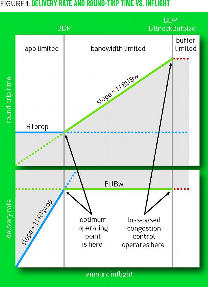 Система BBR: регулирование заторов непосредственно по заторам - 1