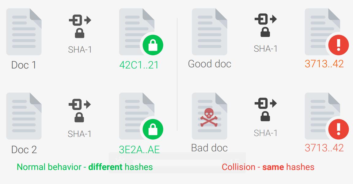 Security Week 08: SHA-1 точно всё, уязвимости в роутерах TP-Link, кроссплатформенный ботнет с кодом Mirai - 2