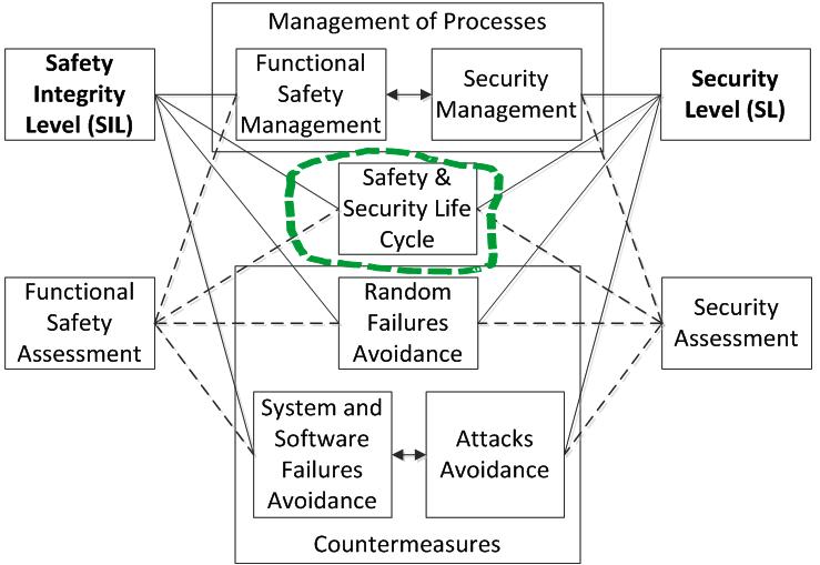 Функциональная безопасность, часть 5 из 5. Жизненный цикл информационной и функциональной безопасности - 2