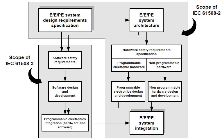 Функциональная безопасность, часть 5 из 5. Жизненный цикл информационной и функциональной безопасности - 4