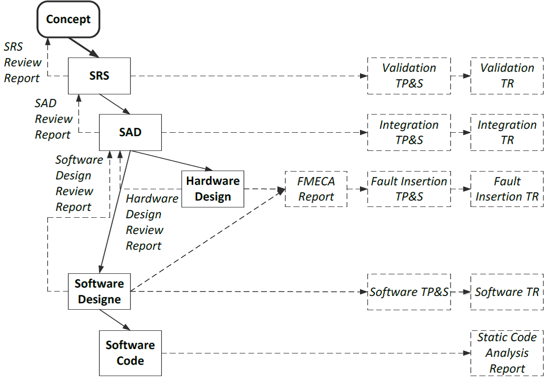 Функциональная безопасность, часть 5 из 5. Жизненный цикл информационной и функциональной безопасности - 6