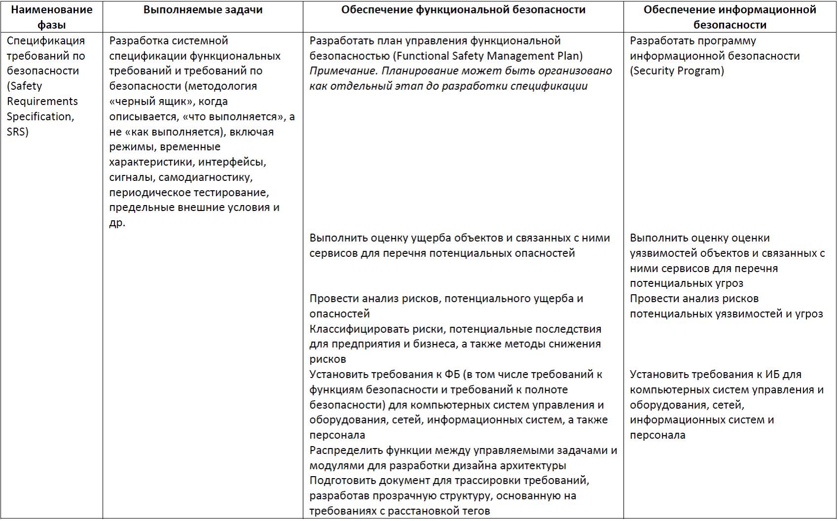 Функциональная безопасность, часть 5 из 5. Жизненный цикл информационной и функциональной безопасности - 8
