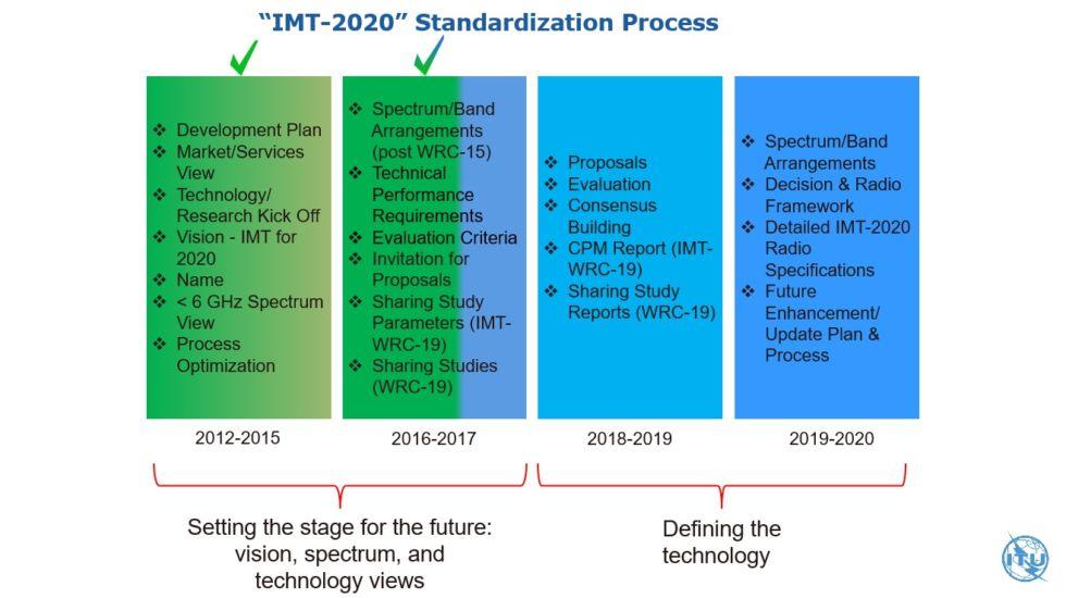 Международный союз электросвязи опубликовал предварительные спецификации технологии 5G - 2