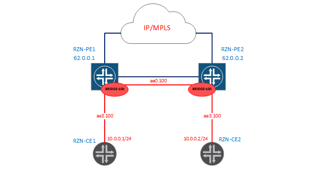 Bridge-domains and virtual-switch in JunOS - 2