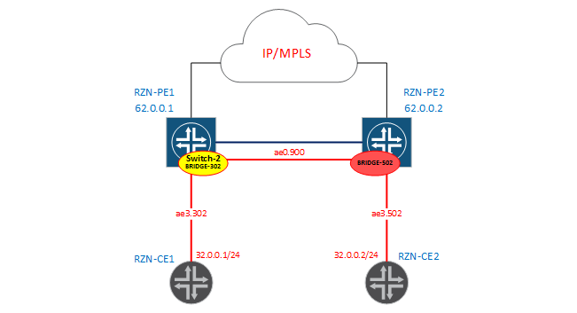 Bridge-domains and virtual-switch in JunOS - 7