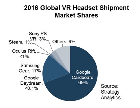В 2016 году было отгружено более 30 млн гарнитур VR