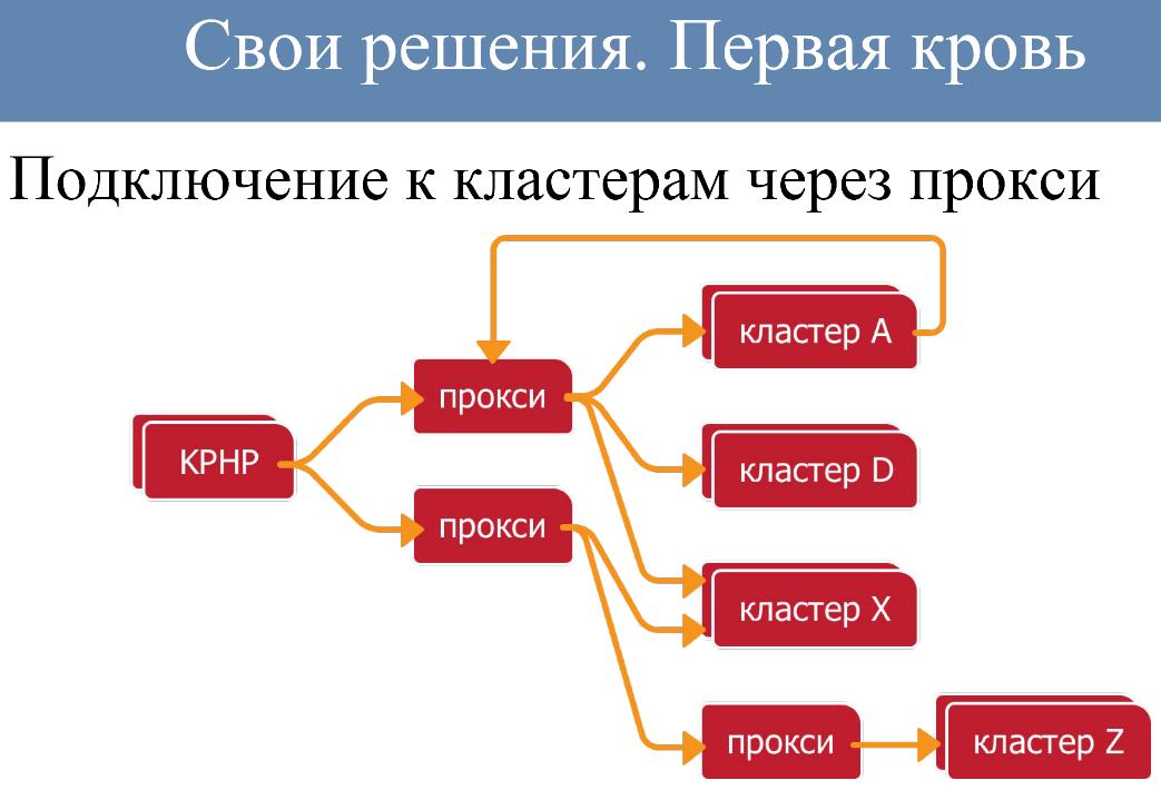 Архитектура растущего проекта на примере ВКонтакте - 8