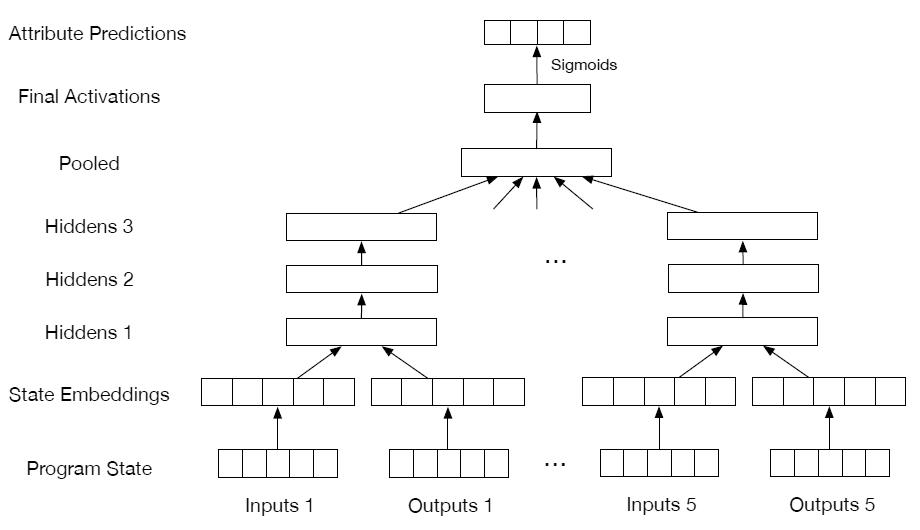 Нейросеть DeepCoder учится программировать, заимствуя код у других программ - 3
