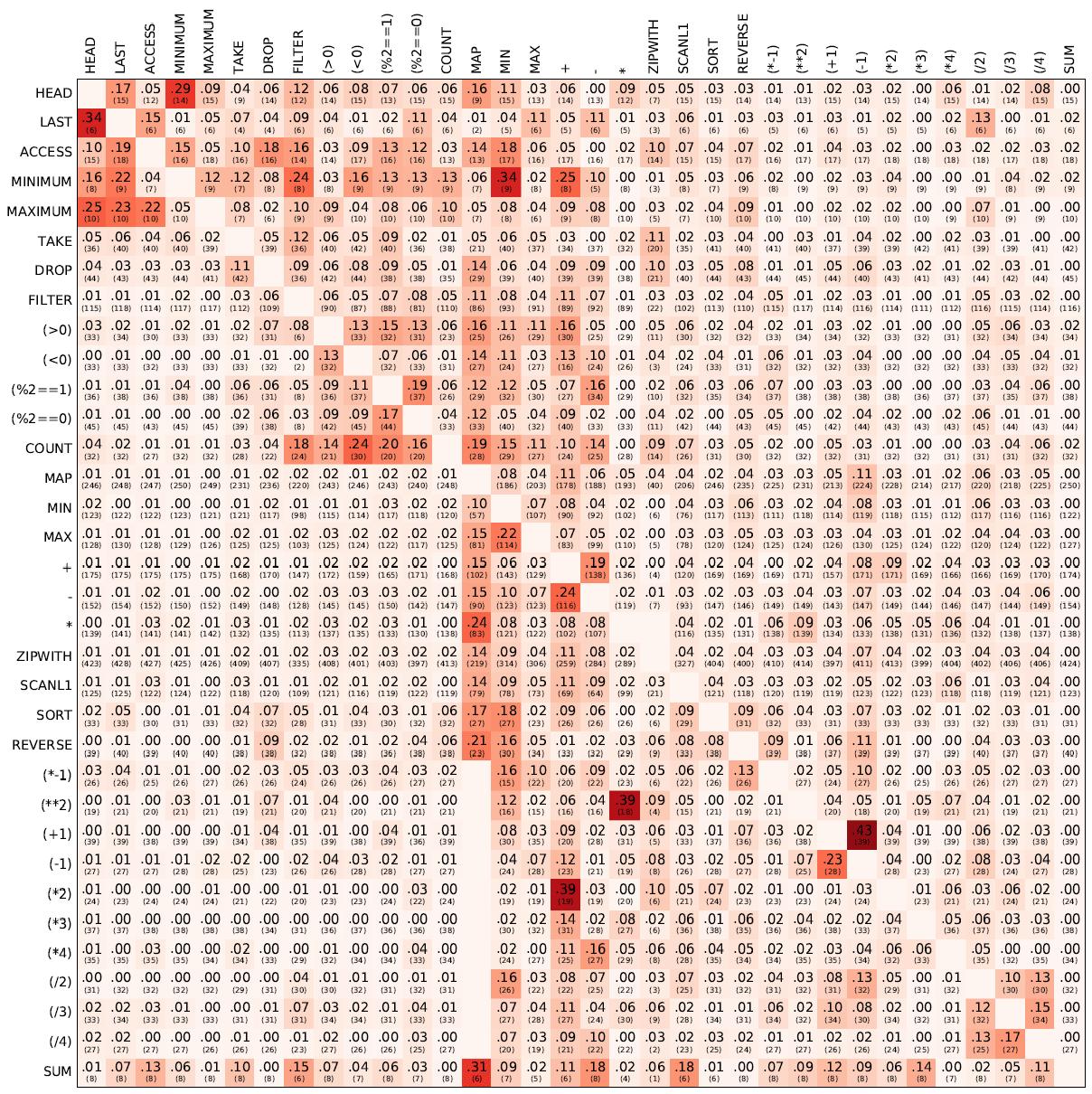 Нейросеть DeepCoder учится программировать, заимствуя код у других программ - 1