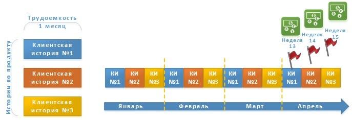 Планирование цикла разработки и выпуска релизов по продуктам - 10