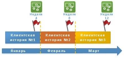 Планирование цикла разработки и выпуска релизов по продуктам - 11