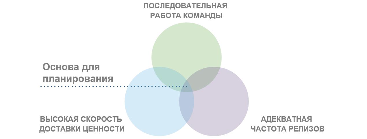 Планирование цикла разработки и выпуска релизов по продуктам - 12