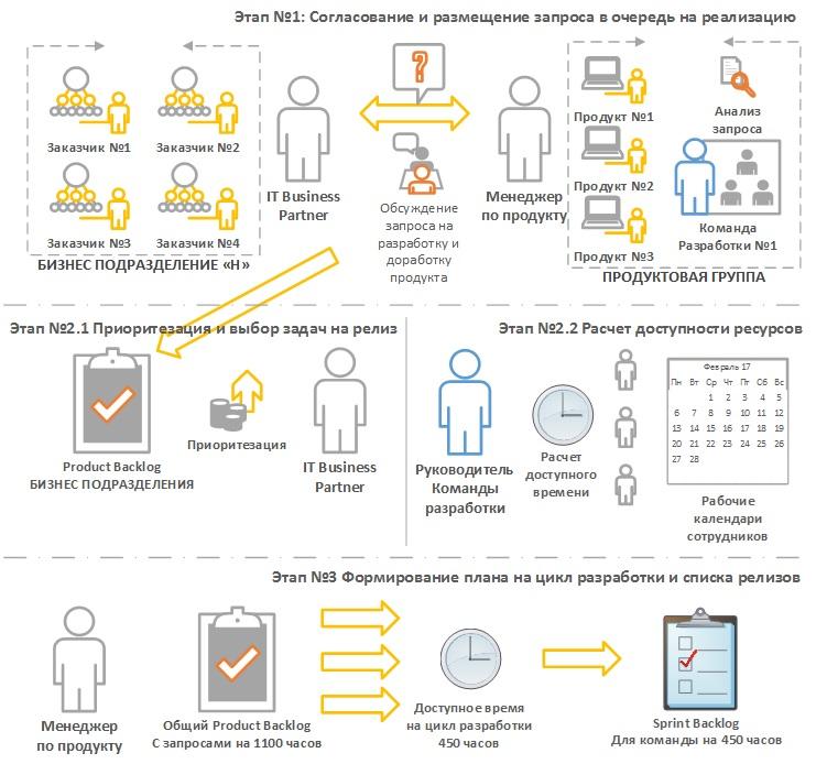 Планирование цикла разработки и выпуска релизов по продуктам - 1