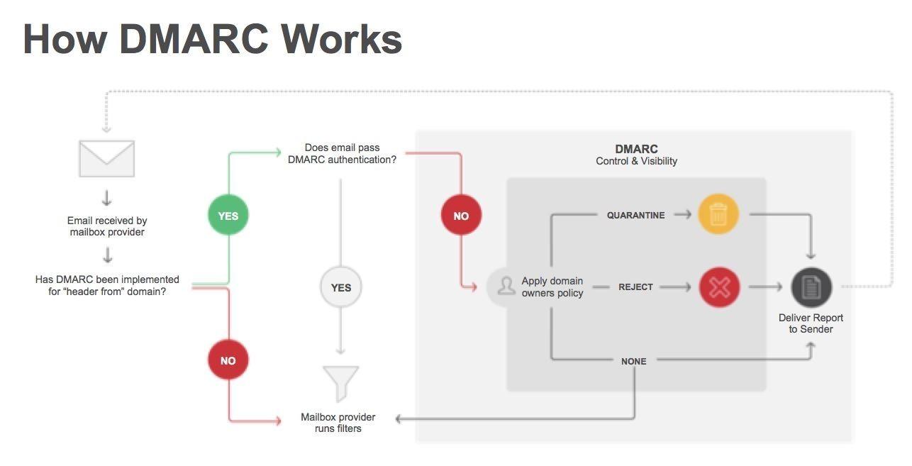 Принцип работы DMARC (взято с просторов интернета)