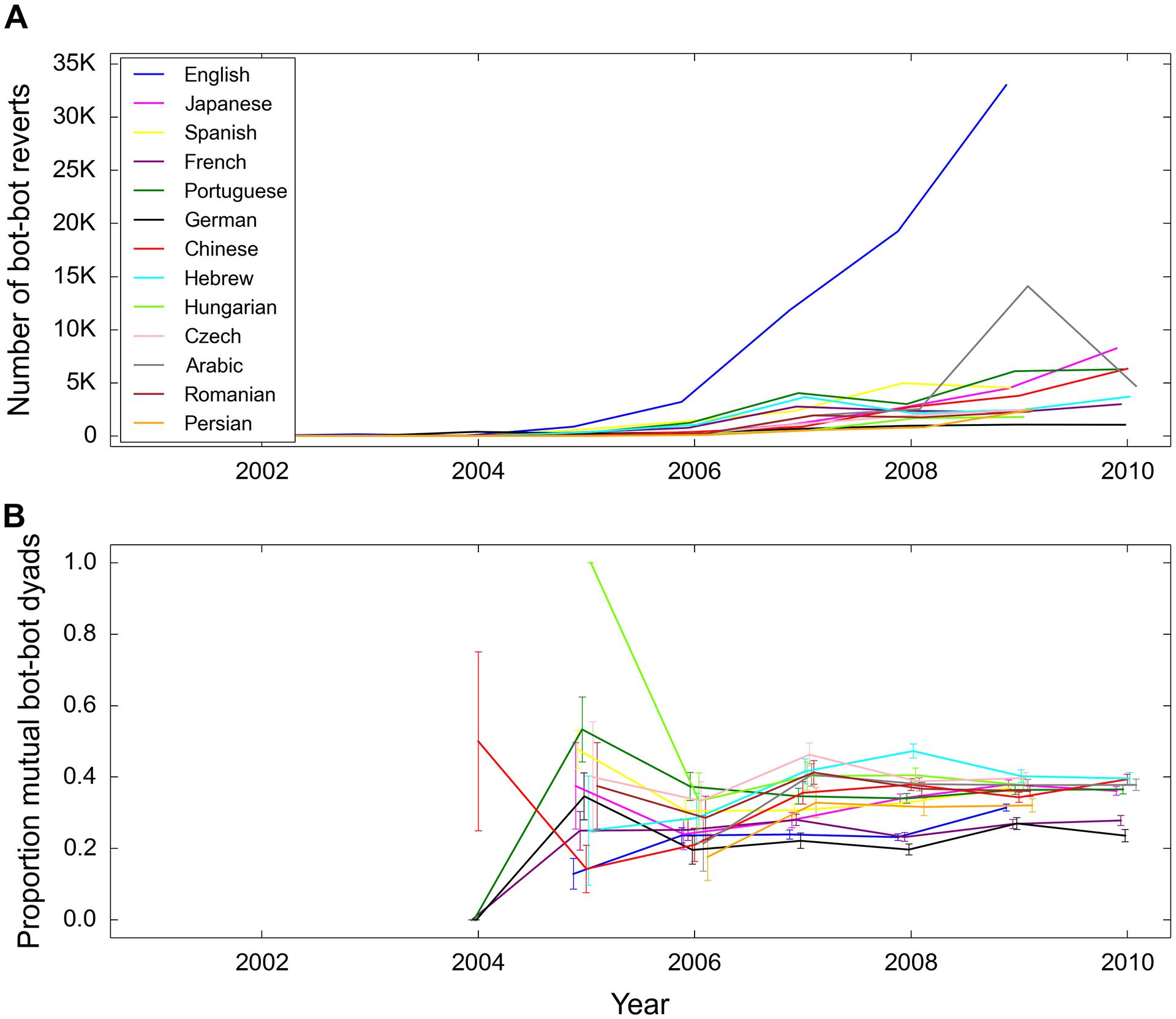 О чём хорошие боты спорят в Википедии - 4