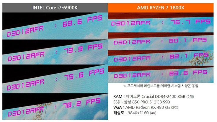 Конфигурация каждой системы включала 8 ГБ ОЗУ DDR4-2400 производства Crucial