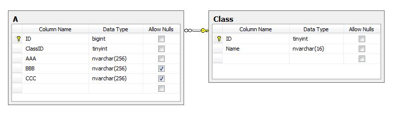 Реализация ООП-наследования в классах, работающих с SQL и MS Entity Framework - 3