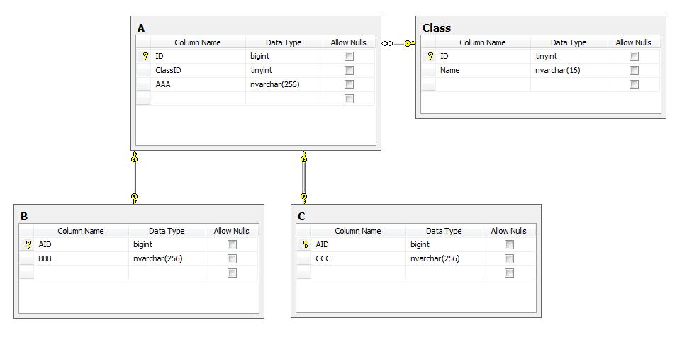 Реализация ООП-наследования в классах, работающих с SQL и MS Entity Framework - 4