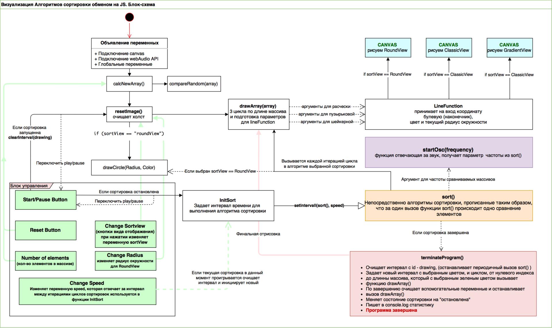 Визуализация алгоритмов сортировки обменом на JavaScript - 2
